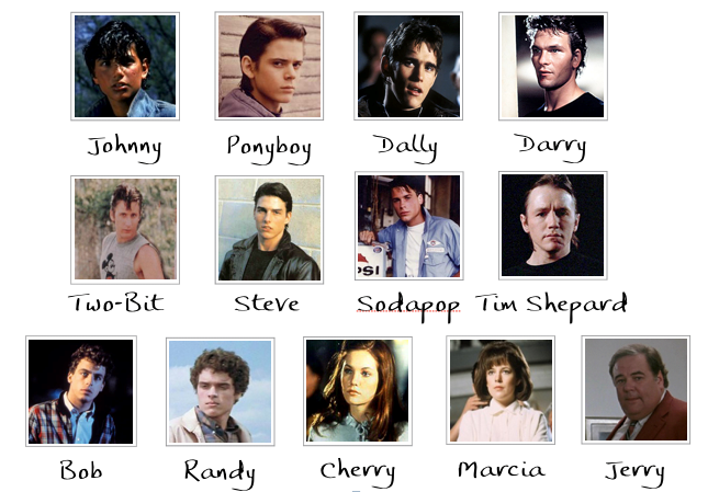 the character and plot development in s e hintons the outsiders Welcome to the litcharts study guide on s e hinton's and timelines for the outsiders's characters an interactive data visualization of the outsiders's plot.
